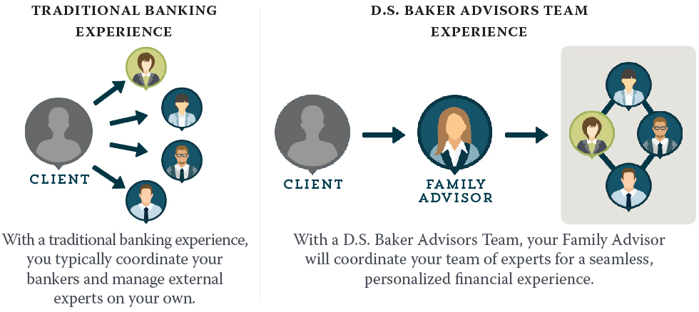 Family Advisor diagram